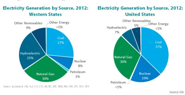 Electricity Generation by Source 2012