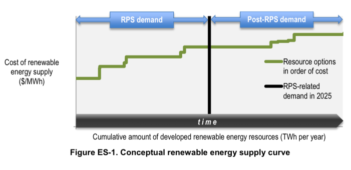 Beyond Renewable Portfolio Standards