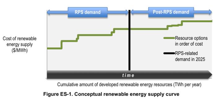 Beyond Renewable Portfolio Standards