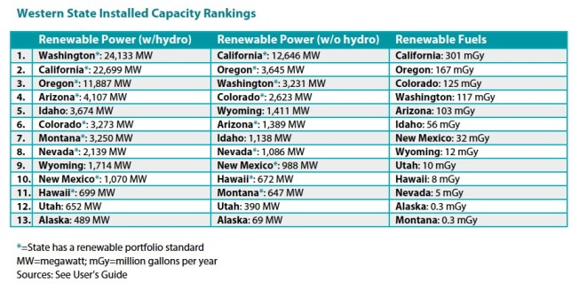 Western State Installed Capacity Rankings