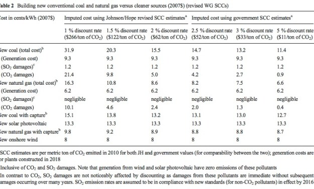 Table 2 Building new conventional coal and natural gas versus cleaner sources (2007$) (revised WG SCCs)