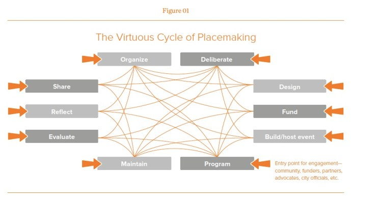 placemaking-figure 1