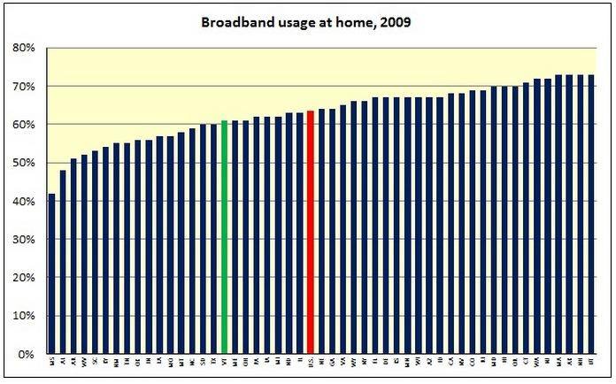 Vermont Broadband
