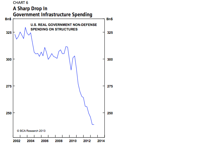 A Sharp Drop in Government Infrastructure Spending