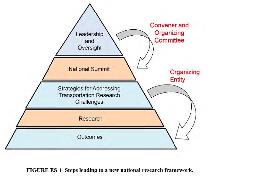 FIGURE ES-1 Steps leading to a new national research framework.