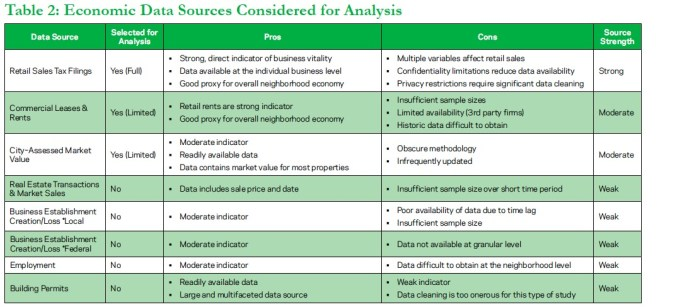 Table 2: Economic Data Sources Considered for Analysis