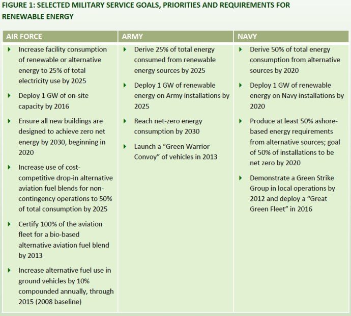 FIGURE 1: SELECTED MILITARY SERVICE GOALS, PRIORITIES AND REQUIREMENTS FOR RENEWABLE ENERGY