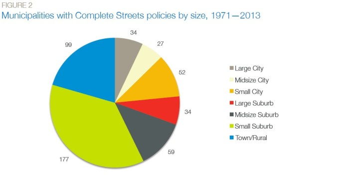 FIGURE 2 Municipalities with Complete Streets policies by size, 1971—2013