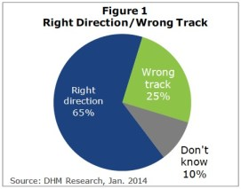 Figure 1: Right Direction/ Wrong Track