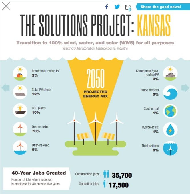 The Solutions Project: Kansas