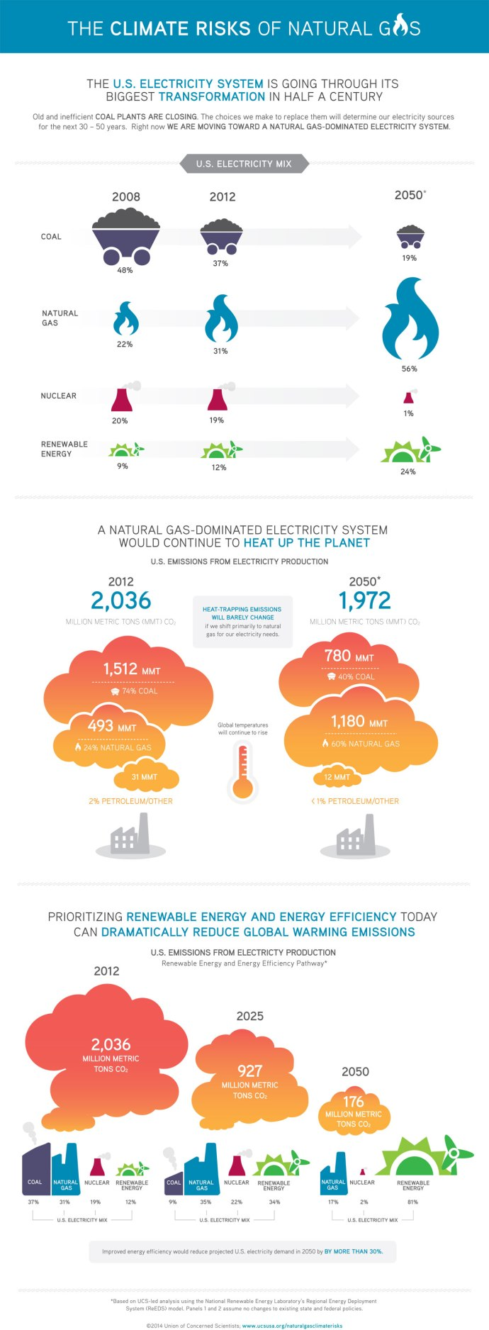 The Climate Risks of Natural Gas