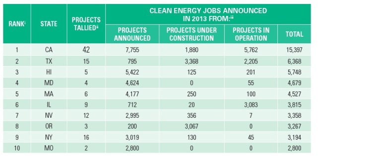 CLEAN ENERGY JOBS ANNOUNCED IN 2013 FROM