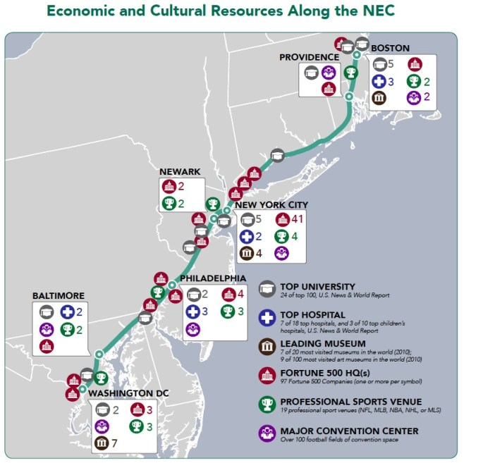 Economic and Cultural Resources Along the NEC