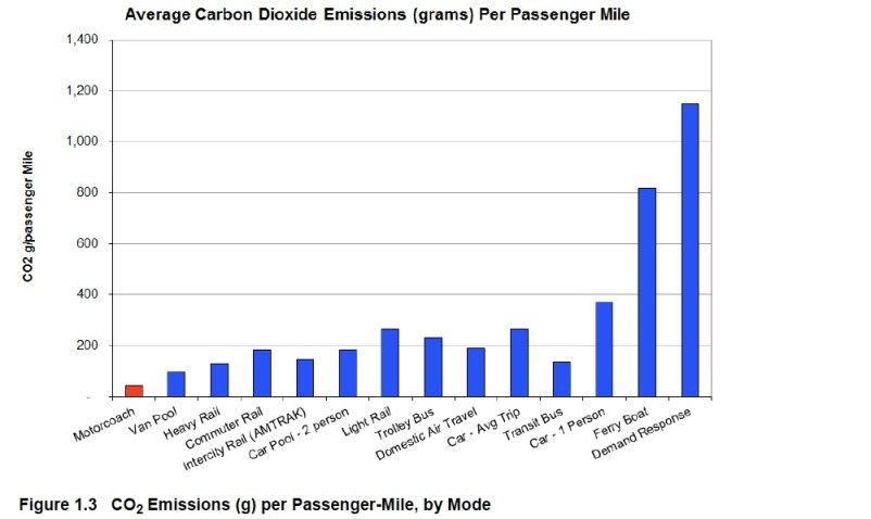 Average Carbon Dioxide Emissions (grams) Per Passenger Mile