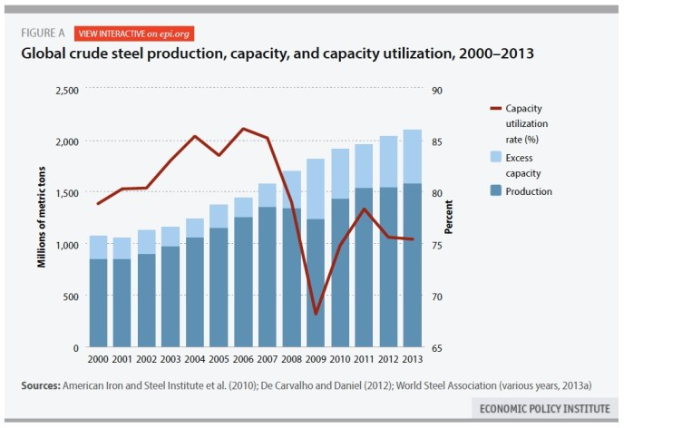 Global crude steel production, capacity, and capacity utilization, 2000–2013