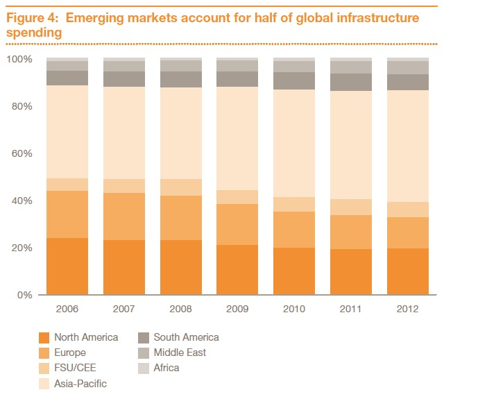 Figure 4: Emerging markets account for half of global infrastructure spending