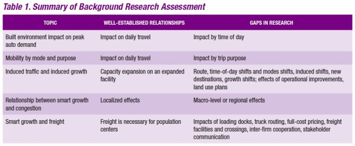 Table 1. Summary of Background Research Assessment