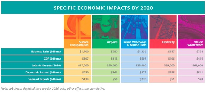 SPECIFIC ECONOMIC IMPACTS BY 2020