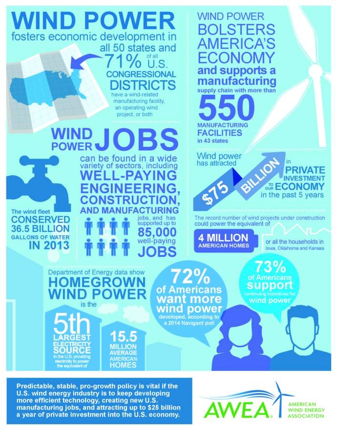 AWEA: Top Wind Energy Factoids