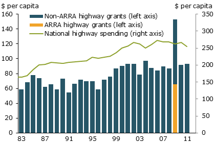 Figure 1: Federal Highway Grants and Spending