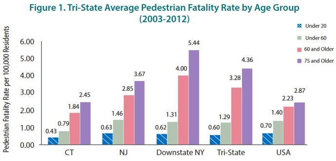 Figure 1. Tri-State Average Pedestrian Fatality Rate by Age Group (2003-2012)