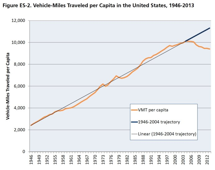 Figure ES-2. Vehicle-Miles Traveled per Capita in the United States, 1946-2013