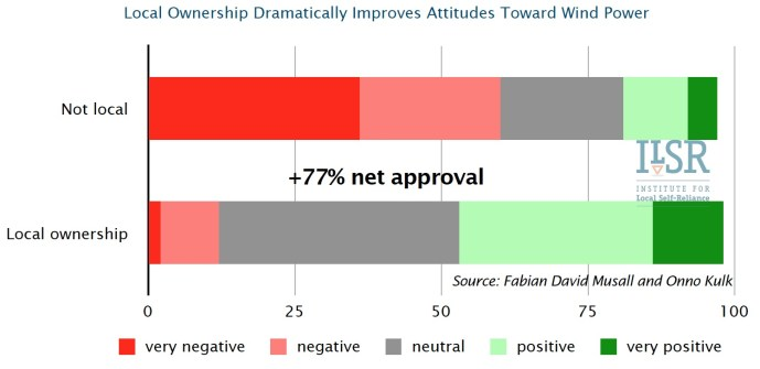 Local Ownership Dramatically Improves Attitudes Toward Wind Power