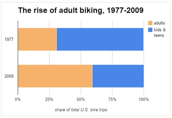 The rise of adult biking, 1977-2009