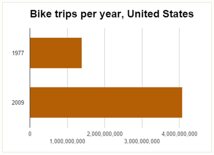Bike trips per year, United States