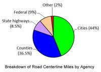 Breakdown of Road Centerline Miles by Agency