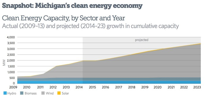 Clean Energy Capacity, by Sector and Year