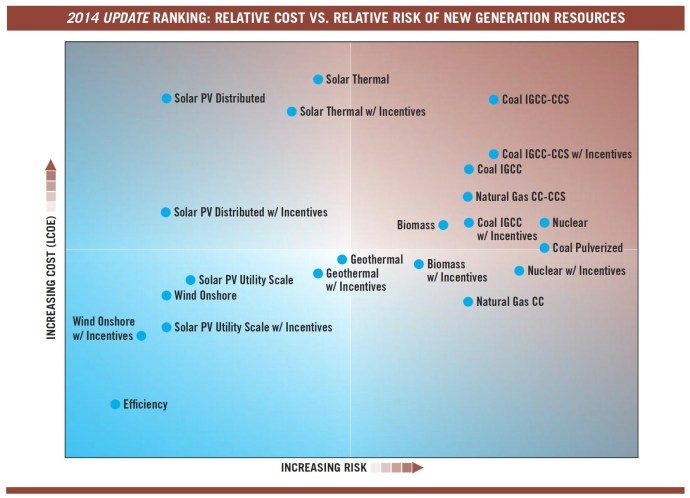2014 UPDATE RANKING: RELATIVE COST VS. RELATIVE RISK OF NEW GENERATION RESOURCES