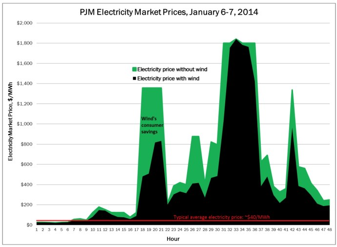 PJM Electricity Market Prices