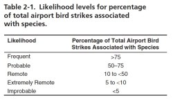 Likelihood of striking birds