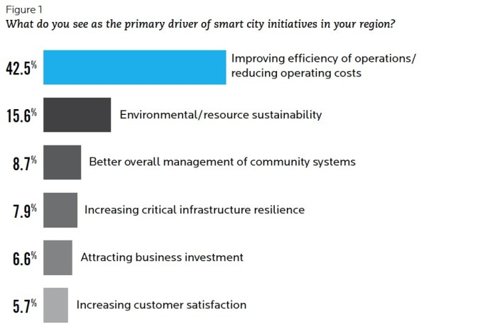 Figure 1 What do you see as the primary driver of smart city initiatives in your region?