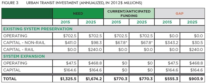 Figure 3: Urban Transit Investment