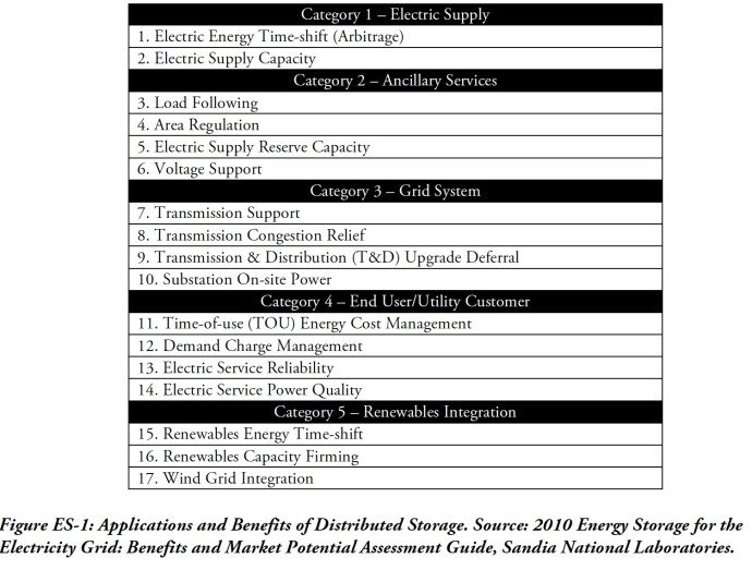 Figure ES-1: Applications and Benefits of Distributed Storage. Source: 2010 Energy Storage for the Electricity Grid: Benefits and Market Potential Assessment Guide, Sandia National Laboratories.