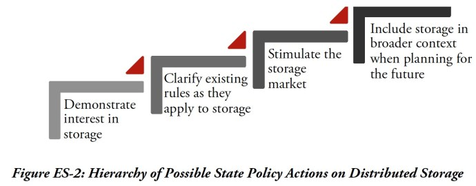Figure ES-2: Hierarchy of Possible State Policy Actions on Distributed Storage