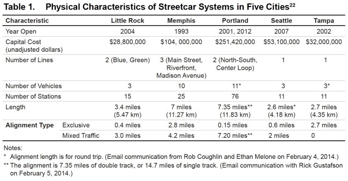 Table 1: Characteristics of Streetcar Systems in 5 American Cities