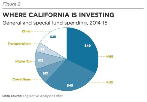 WHERE CALIFORNIA IS INVESTING