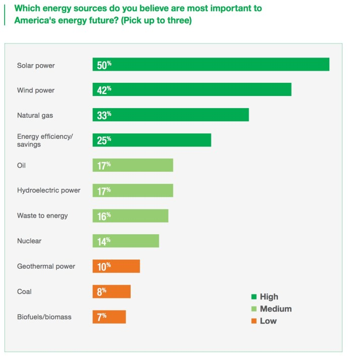 Which energy sources do you believe are most important to America's energy future? (Pick up to three)