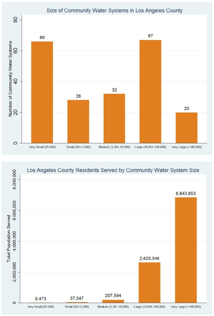 Size of LA County Water System & Residents Served