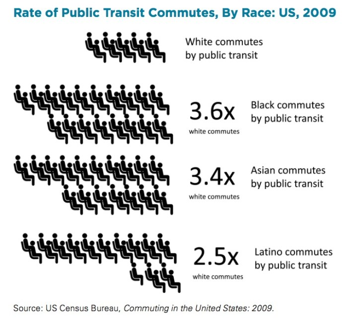 Rate of Public Transit Commutes, By Race: US, 2009