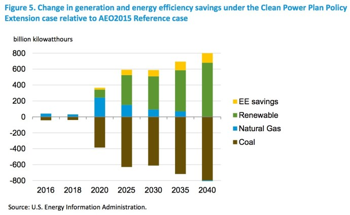 Figure 5. Change in generation and energy efficiency savings under the Clean Power Plan Policy Extension case relative to AEO2015 Reference case