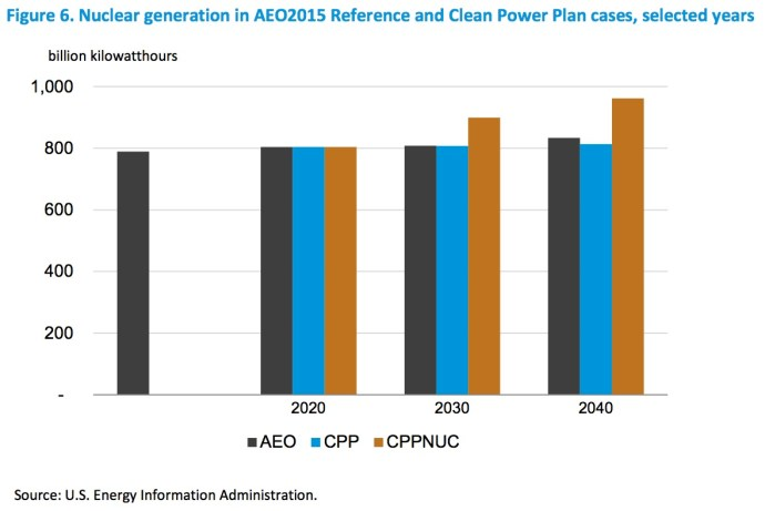 Figure 6. Nuclear generation in AEO2015 Reference and Clean Power Plan cases, selected years
