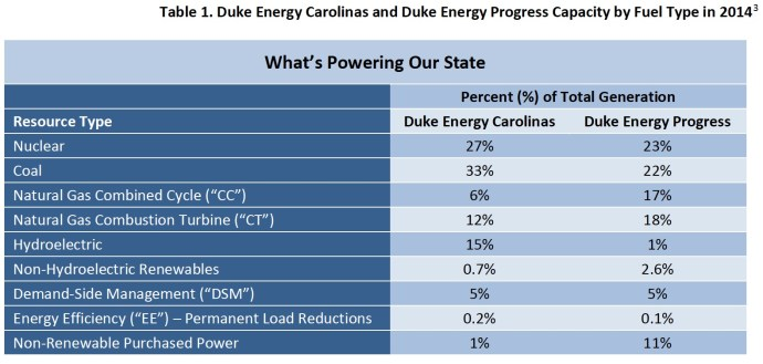 Table 1. Duke Energy Carolinas and Duke Energy Progress Capacity by Fuel Type in 2014