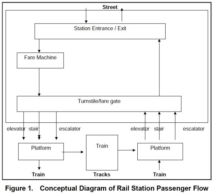 Figure 1. Conceptual Diagram of Rail Station Passenger Flow