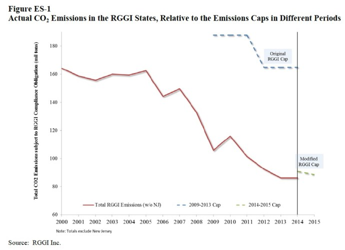 Figure ES-1 Actual CO2 Emissions in the RGGI States, Relative to the Emissions Caps in Different Periods