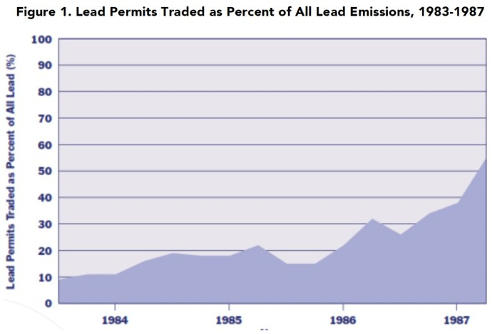 Figure 1. Lead Permits Traded as Percent of All Lead Emissions, 1983-1987