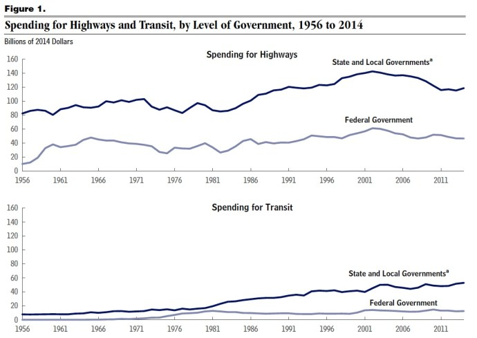 Spending for Highways and Transit, by Level of Government, 1956 to 2014